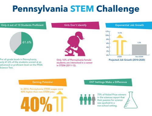 Infographic for Pennsylvania STEM