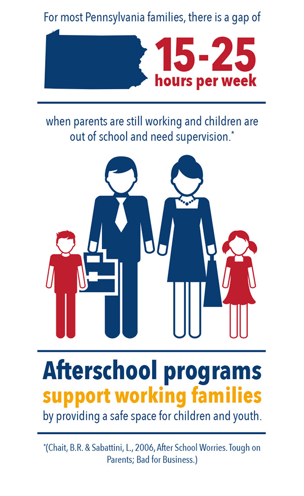 infographic for afterschool programs supporting working families