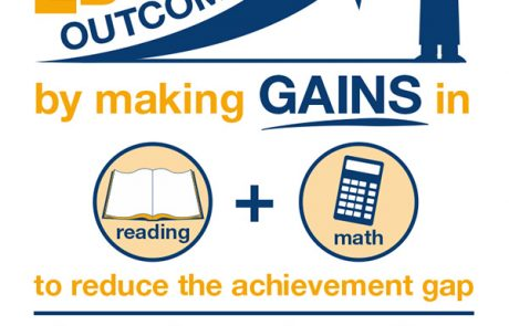 infographic for afterschool programs helping improve education outcomes